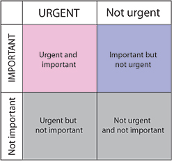 Matrix of tasks: important vs unimportant in the top/bottom rows and urgent vs non-urgent in the left/right colums